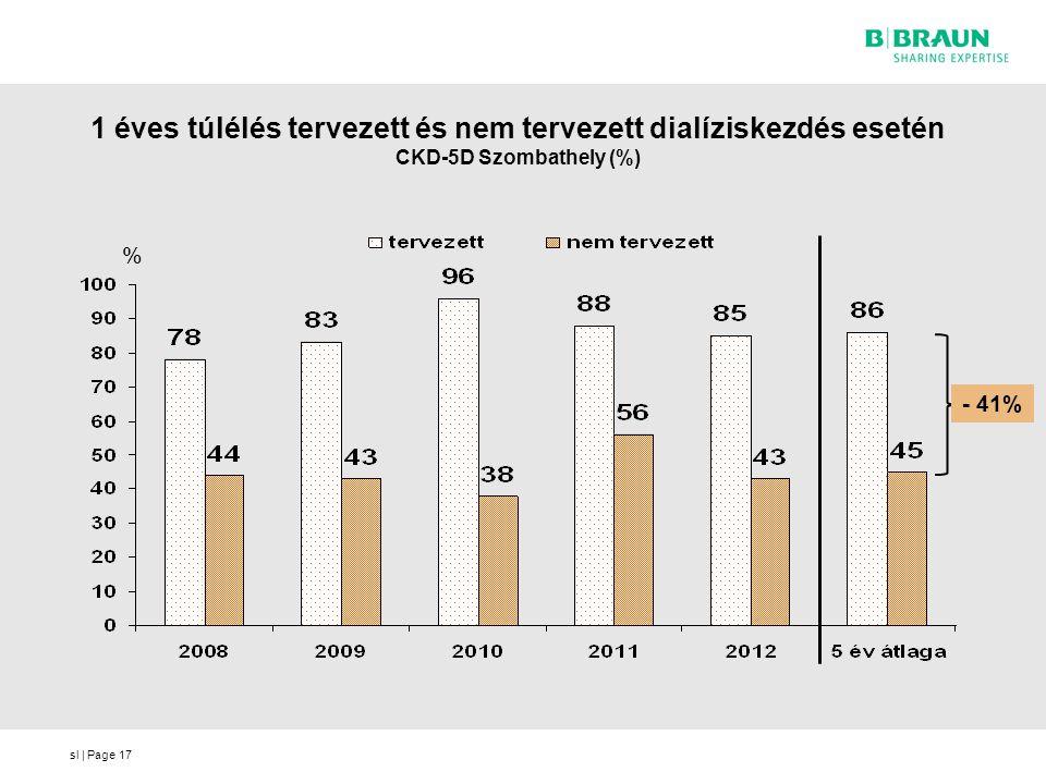 sl | Page 1 éves túlélés tervezett és nem tervezett dialíziskezdés esetén CKD-5D Szombathely (%) 17 - 41% %