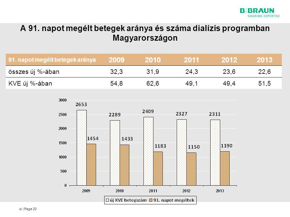 sl | Page A 91. napot megélt betegek aránya és száma dialízis programban Magyarországon 91. napot megélt betegek aránya 20092010201120122013 összes új