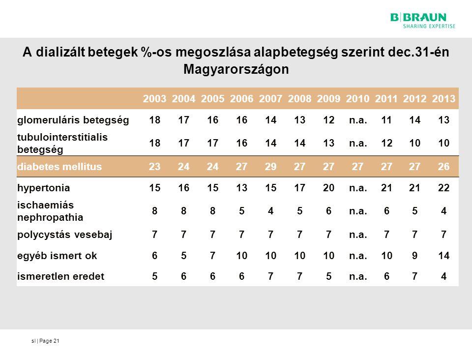 sl | Page A dializált betegek %-os megoszlása alapbetegség szerint dec.31-én Magyarországon 21 20032004200520062007200820092010201120122013 glomerulár