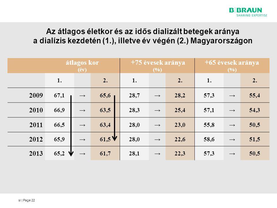 sl | Page Az átlagos életkor és az idős dializált betegek aránya a dialízis kezdetén (1.), illetve év végén (2.) Magyarországon 22 átlagos kor (év) +7