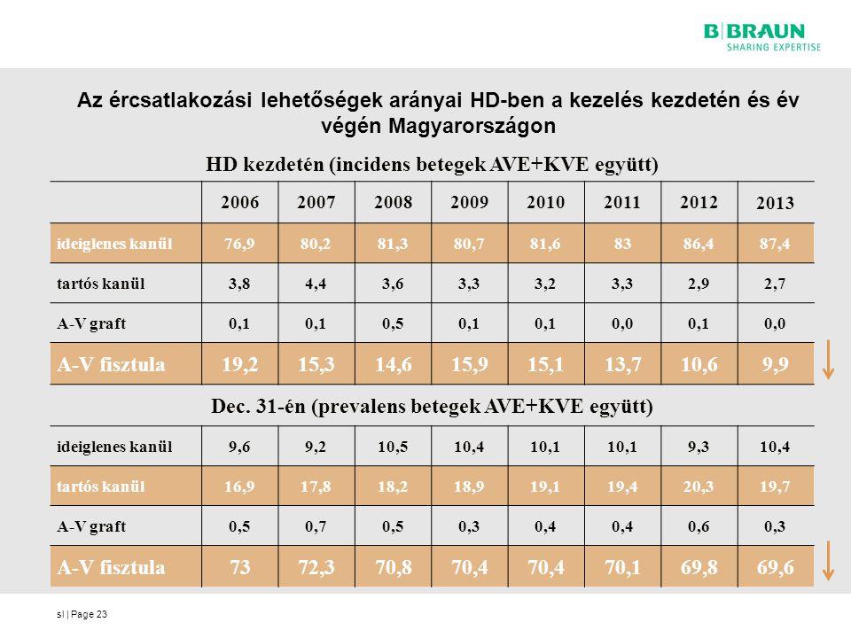 sl | Page Az ércsatlakozási lehetőségek arányai HD-ben a kezelés kezdetén és év végén Magyarországon 23 HD kezdetén (incidens betegek AVE+KVE együtt)