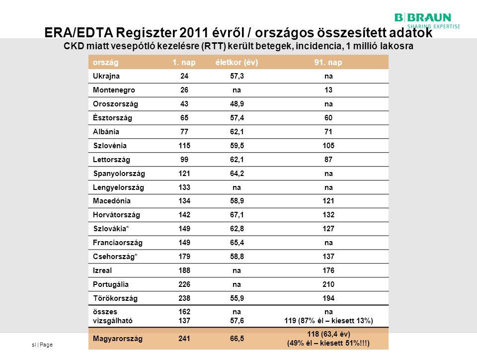 sl | Page ERA/EDTA Regiszter 2011 évről / országos összesített adatok CKD miatt vesepótló kezelésre (RTT) került betegek, incidencia, 1 millió lakosra