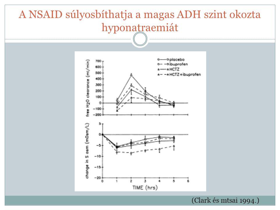 A NSAID súlyosbíthatja a magas ADH szint okozta hyponatraemiát (Clark és mtsai 1994.)