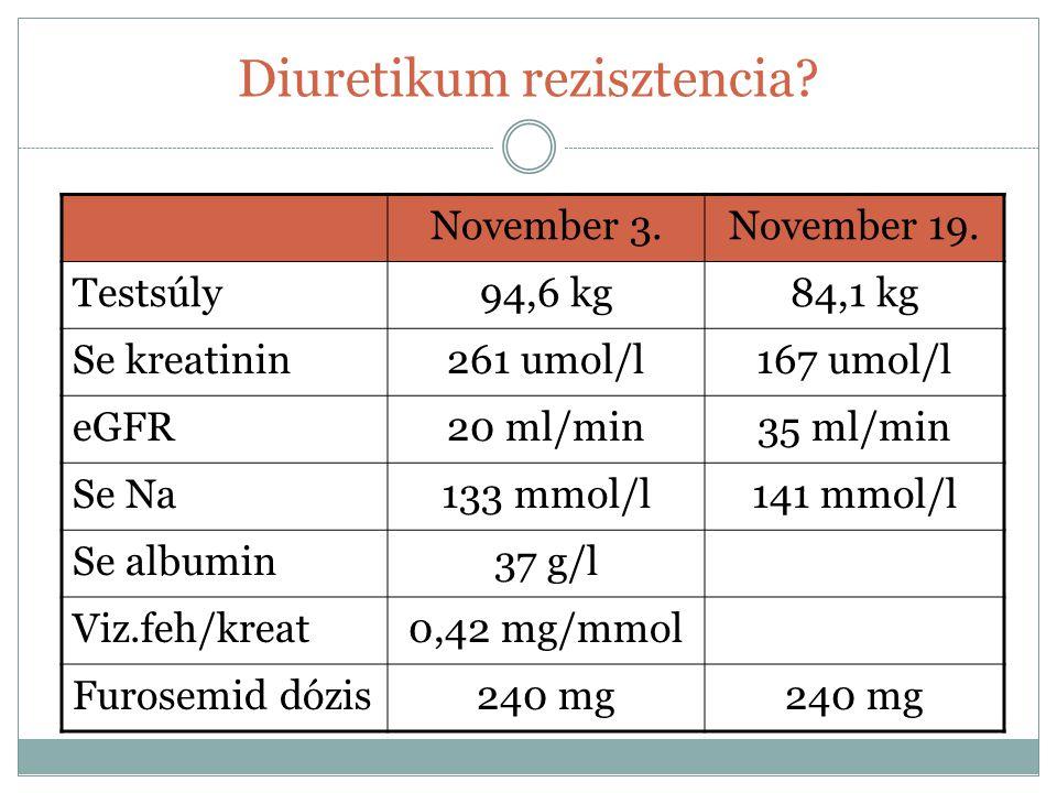 Diuretikum rezisztencia? November 3.November 19. Testsúly94,6 kg84,1 kg Se kreatinin261 umol/l167 umol/l eGFR20 ml/min35 ml/min Se Na133 mmol/l141 mmo