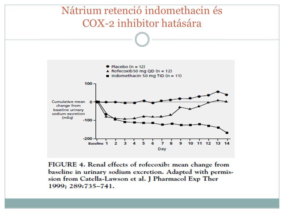 Vérnyomás emelkedés NSAID hatására