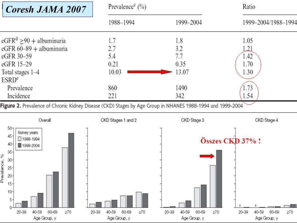 Coresh JAMA 2007 Összes CKD 37% !