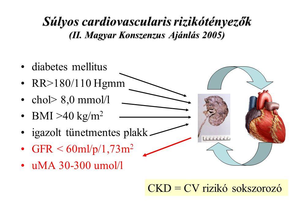 Súlyos cardiovascularis rizikótényezők (II. Magyar Konszenzus Ajánlás 2005) diabetes mellitus RR>180/110 Hgmm chol> 8,0 mmol/l BMI >40 kg/m 2 igazolt