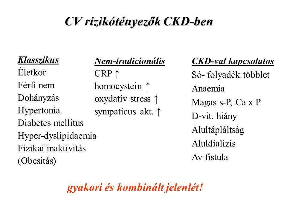 CV rizikótényezők CKD-ben Klasszikus Életkor Férfi nem Dohányzás Hypertonia Diabetes mellitus Hyper-dyslipidaemia Fizikai inaktivitás (Obesitás) Nem-t