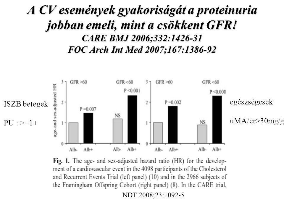 A CV események gyakoriságát a proteinuria jobban emeli, mint a csökkent GFR! CARE BMJ 2006;332:1426-31 FOC Arch Int Med 2007;167:1386-92 NDT 2008;23:1