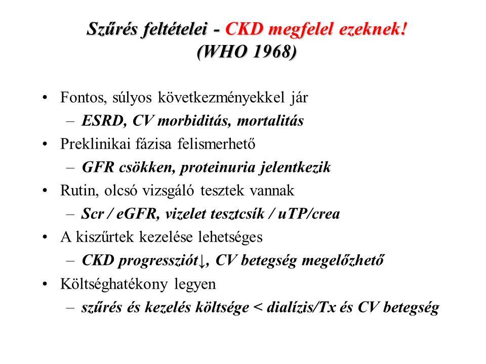Szűrés feltételei - CKD megfelel ezeknek! (WHO 1968) Fontos, súlyos következményekkel jár –ESRD, CV morbiditás, mortalitás Preklinikai fázisa felismer