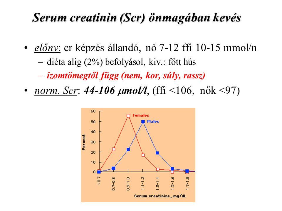 Serum creatinin (Scr) önmagában kevés előny: cr képzés állandó, nő 7-12 ffi 10-15 mmol/n –diéta alig (2%) befolyásol, kiv.: főtt hús –izomtömegtől füg