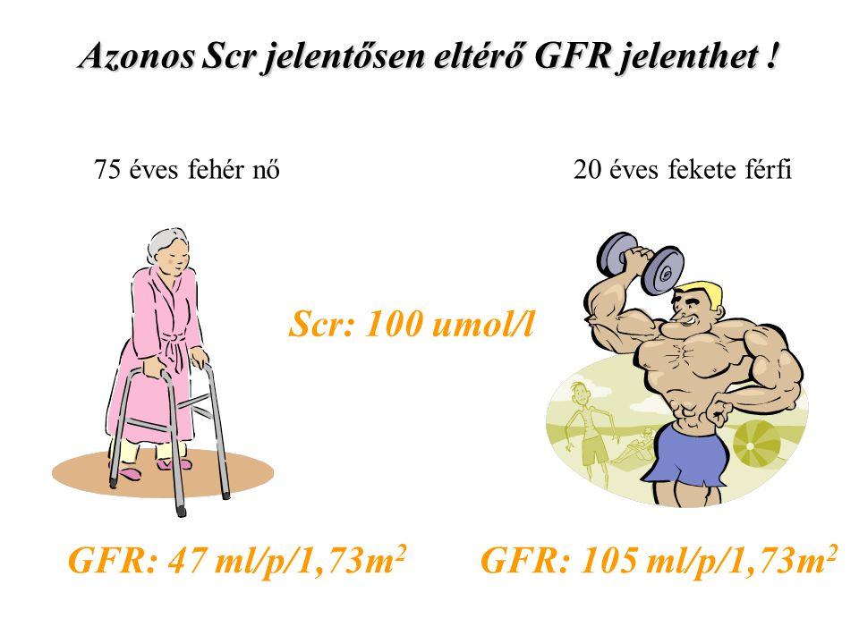 Scr: 100 umol/l GFR: 47 ml/p/1,73m 2 GFR: 105 ml/p/1,73m 2 75 éves fehér nő20 éves fekete férfi Azonos Scr jelentősen eltérő GFR jelenthet !