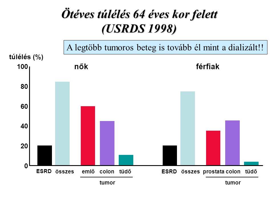 Ötéves túlélés 64 éves kor felett (USRDS 1998) 0 20 100 80 60 40 túlélés (%) ESRD összesemlőtüdőcolon férfiaknők tumor ESRDösszesprostatatüdőcolon tum