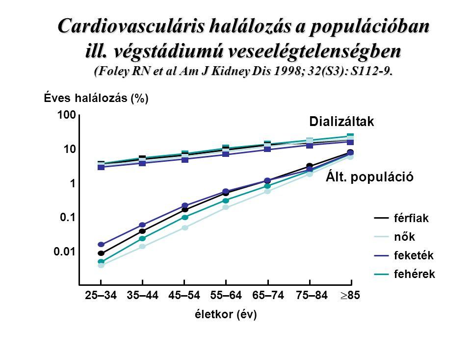 Cardiovasculáris halálozás a populációban ill. végstádiumú veseelégtelenségben (Foley RN et al Am J Kidney Dis 1998; 32(S3): S112-9. 0.01 100 10 1 0.1