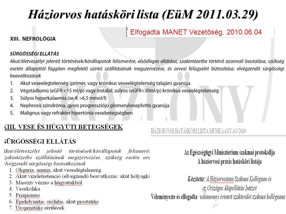 Háziorvos hatásköri lista (EüM 2011.03.29) Elfogadta MANET Vezetőség. 2010.06.04