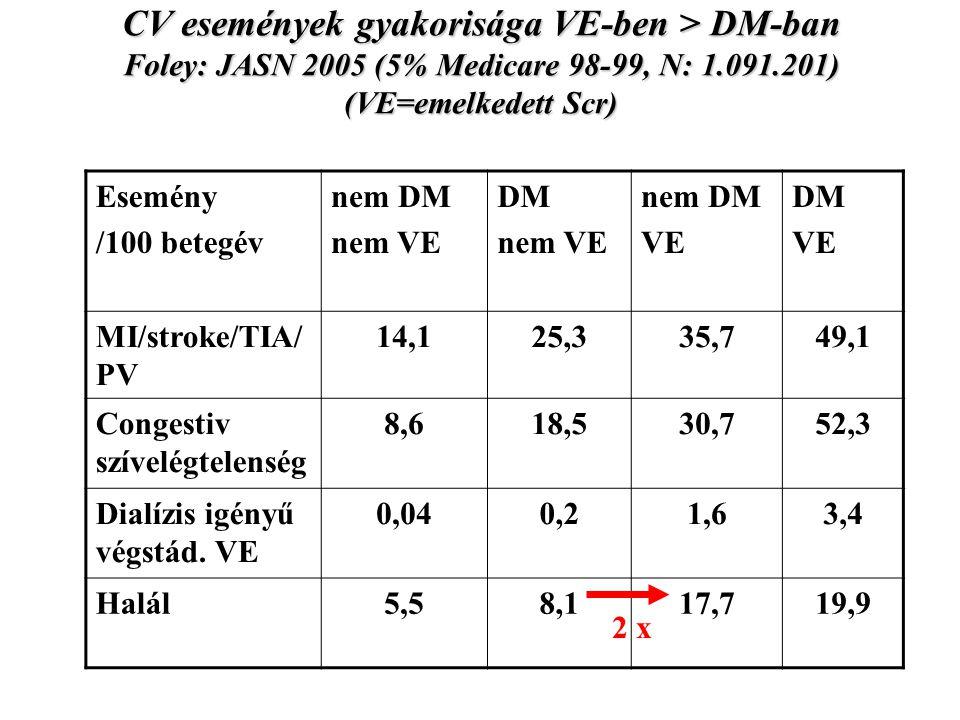 CV események gyakorisága VE-ben > DM-ban Foley: JASN 2005 (5% Medicare 98-99, N: 1.091.201) (VE=emelkedett Scr) Esemény /100 betegév nem DM nem VE DM