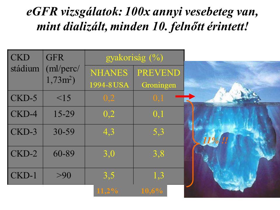 eGFR vizsgálatok: 100x annyi vesebeteg van, mint dializált, minden 10. felnőtt érintett! CKD stádium GFR (ml/perc/ 1,73m 2 ) gyakoriság (%) NHANES 199