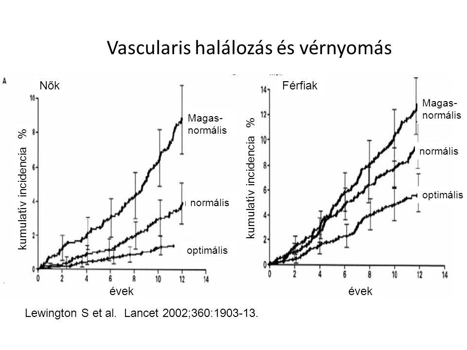Vascularis halálozás és vérnyomás NőkFérfiak kumulatív incidencia % évek Magas- normális optimális Magas- normális optimális Lewington S et al.