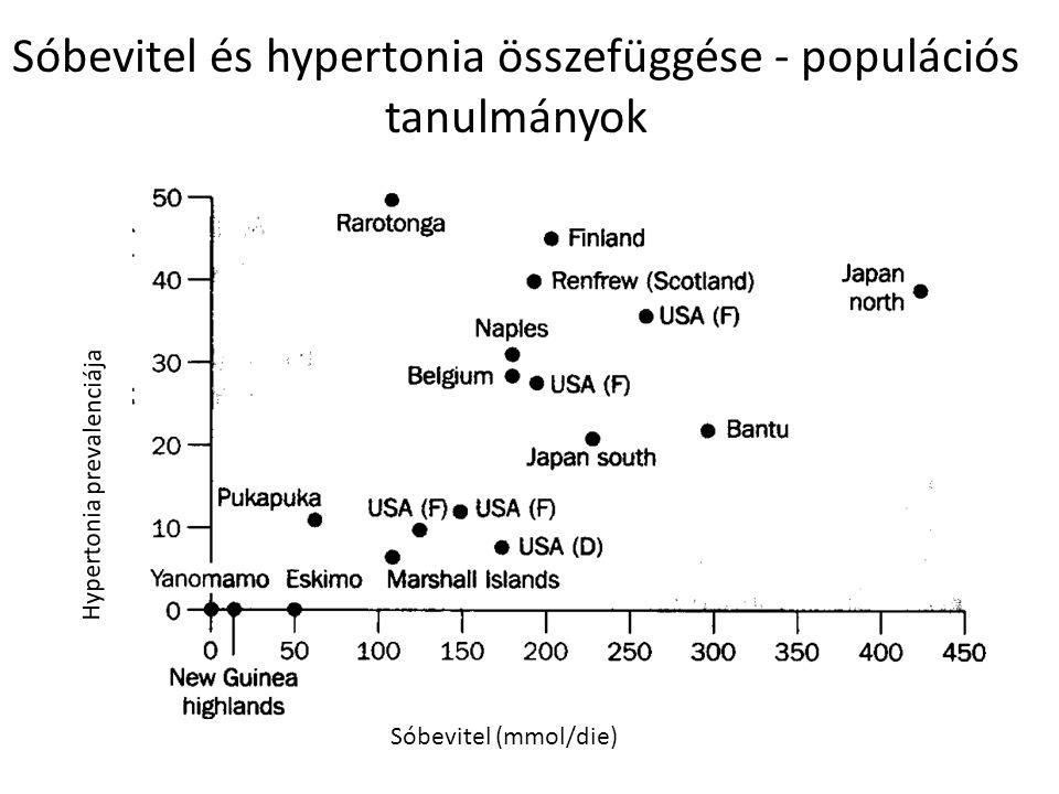 Hypertonia prevalenciája Sóbevitel (mmol/die) Sóbevitel és hypertonia összefüggése - populációs tanulmányok