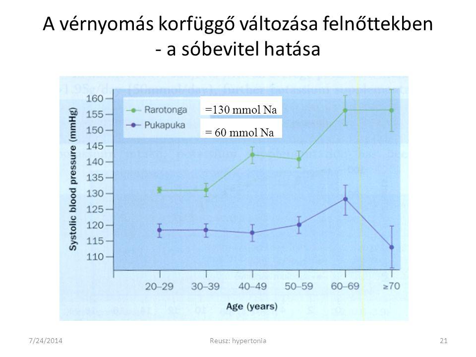 A vérnyomás korfüggő változása felnőttekben - a sóbevitel hatása 7/24/2014Reusz: hypertonia21 =130 mmol Na = 60 mmol Na