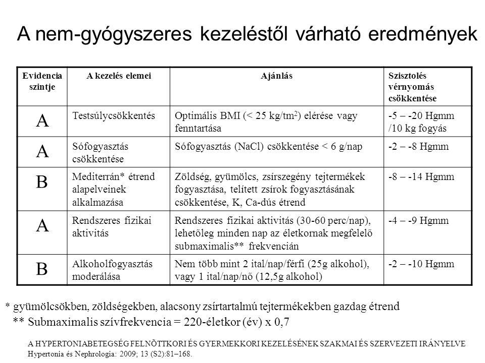 Evidencia szintje A kezelés elemeiAjánlásSzisztolés vérnyomás csökkentése A TestsúlycsökkentésOptimális BMI (< 25 kg/tm 2 ) elérése vagy fenntartása -5 – -20 Hgmm /10 kg fogyás A Sófogyasztás csökkentése Sófogyasztás (NaCl) csökkentése < 6 g/nap-2 – -8 Hgmm B Mediterrán* étrend alapelveinek alkalmazása Zöldség, gyümölcs, zsírszegény tejtermékek fogyasztása, telített zsírok fogyasztásának csökkentése, K, Ca-dús étrend -8 – -14 Hgmm A Rendszeres fizikai aktivitás Rendszeres fizikai aktivitás (30-60 perc/nap), lehetőleg minden nap az életkornak megfelelő submaximalis** frekvencián -4 – -9 Hgmm B Alkoholfogyasztás moderálása Nem több mint 2 ital/nap/férfi (25g alkohol), vagy 1 ital/nap/nő (12,5g alkohol) -2 – -10 Hgmm A nem-gyógyszeres kezeléstől várható eredmények * gyümölcsökben, zöldségekben, alacsony zsírtartalmú tejtermékekben gazdag étrend ** Submaximalis szívfrekvencia = 220-életkor (év) x 0,7 A HYPERTONIABETEGSÉG FELNÕTTKORI ÉS GYERMEKKORI KEZELÉSÉNEK SZAKMAI ÉS SZERVEZETI IRÁNYELVE Hypertonia és Nephrologia: 2009; 13 (S2):81–168.