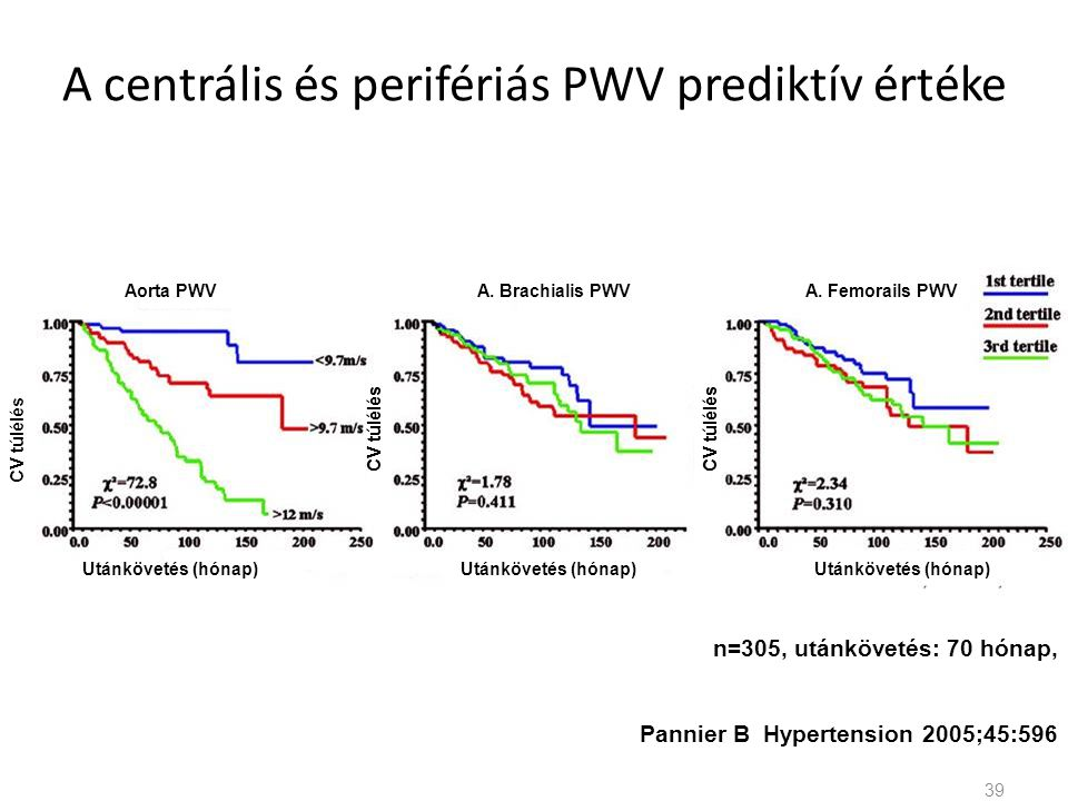 A centrális és perifériás PWV prediktív értéke n=305, utánkövetés: 70 hónap, Pannier B Hypertension 2005;45:596 39 CV túlélés Utánkövetés (hónap) Aorta PWVA.
