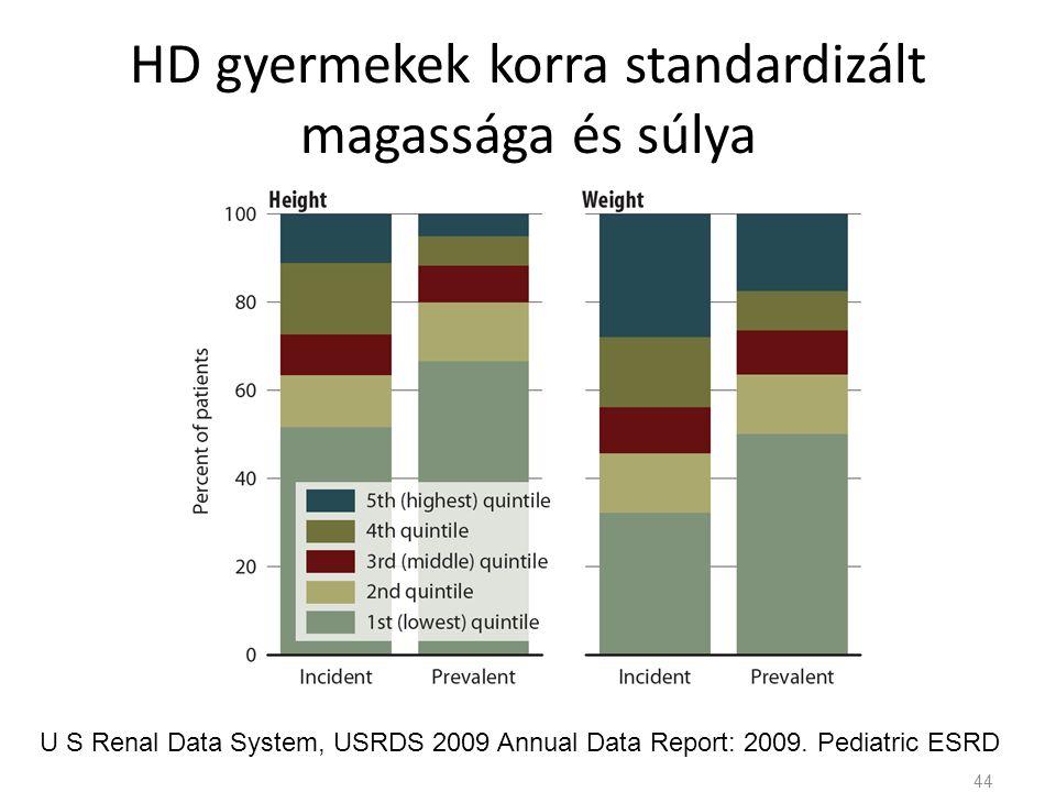 HD gyermekek korra standardizált magassága és súlya U S Renal Data System, USRDS 2009 Annual Data Report: 2009.