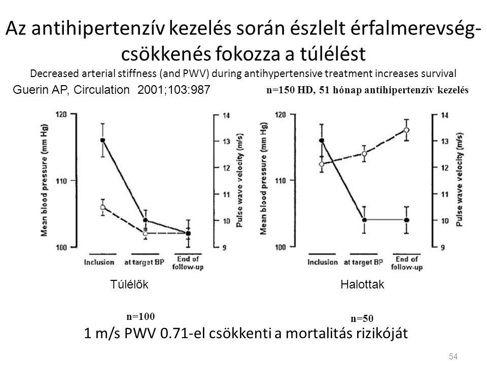 Az antihipertenzív kezelés során észlelt érfalmerevség- csökkenés fokozza a túlélést Decreased arterial stiffness (and PWV) during antihypertensive treatment increases survival 1 m/s PWV 0.71-el csökkenti a mortalitás rizikóját n=150 HD, 51 hónap antihipertenzív kezelés n=100 n=50 Guerin AP, Circulation 2001;103:987 54 TúlélőkHalottak
