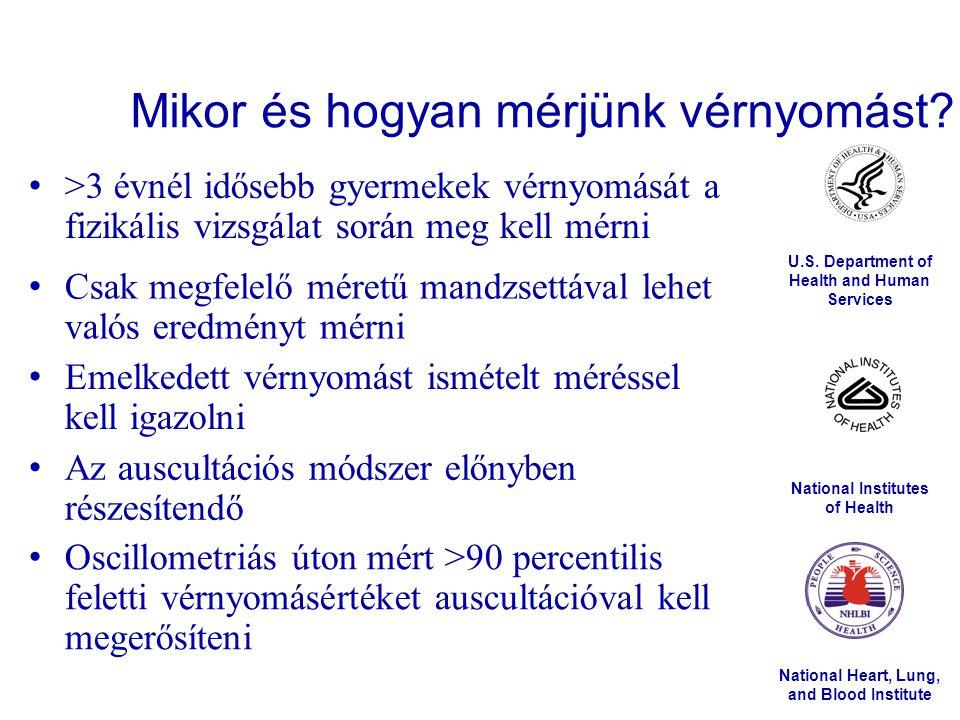 Farmakológiai terápia Vérnyomáscsökkentés mértéke – Céltartomány.