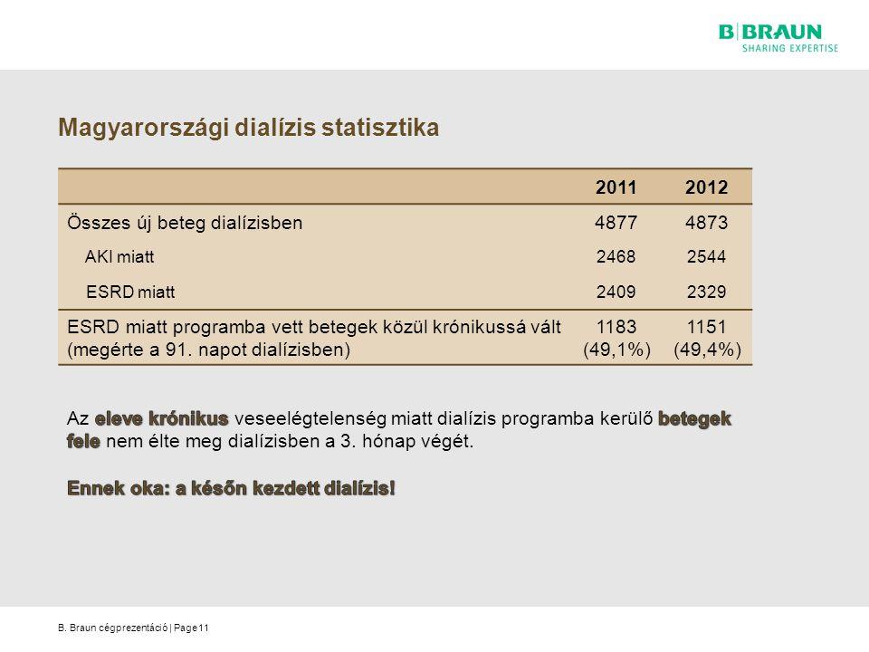 B. Braun cégprezentáció | Page Magyarországi dialízis statisztika 20112012 Összes új beteg dialízisben48774873 AKI miatt24682544 ESRD miatt24092329 ES
