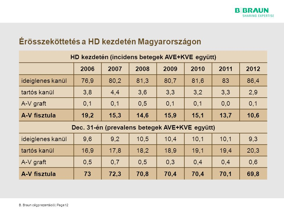 B. Braun cégprezentáció | Page Érösszeköttetés a HD kezdetén Magyarországon HD kezdetén (incidens betegek AVE+KVE együtt) 2006200720082009201020112012
