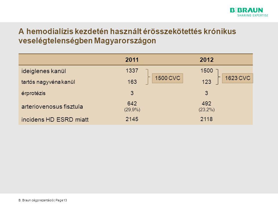 B. Braun cégprezentáció | Page A hemodialízis kezdetén használt érösszekötettés krónikus veselégtelenségben Magyarországon 20112012 ideiglenes kanül 1