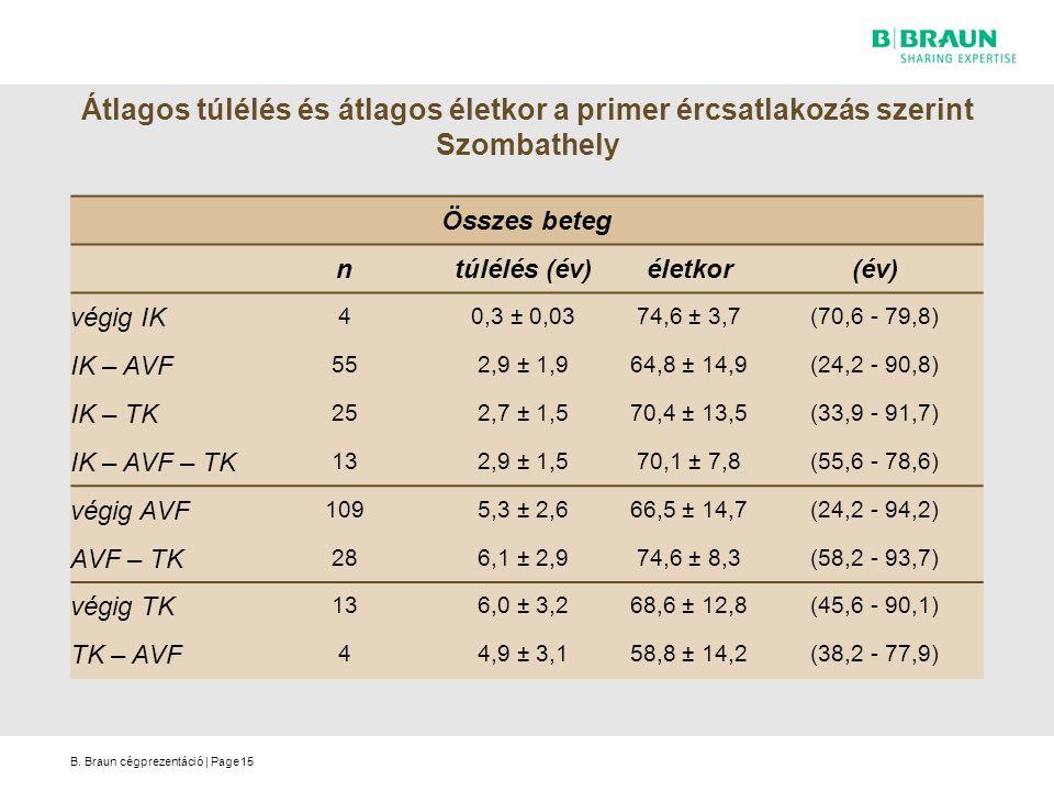 B. Braun cégprezentáció | Page15 Átlagos túlélés és átlagos életkor a primer ércsatlakozás szerint Szombathely Összes beteg ntúlélés (év)életkor(év) v