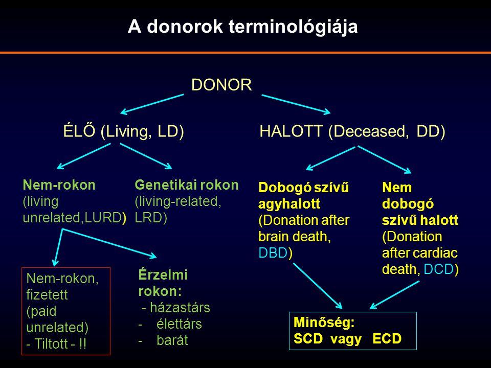 DONOR A donorok terminológiája ÉLŐ (Living, LD)HALOTT (Deceased, DD) Nem-rokon (living unrelated,LURD) Genetikai rokon (living-related, LRD) Dobogó sz