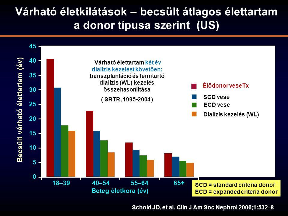 40 – 5455 – 6465+ 45 40 35 30 25 20 15 10 5 0 18–39 Beteg életkora (év) Becsült várható élettartam (év) Élődonor veseTx SCD vese Dialízis kezelés (WL)