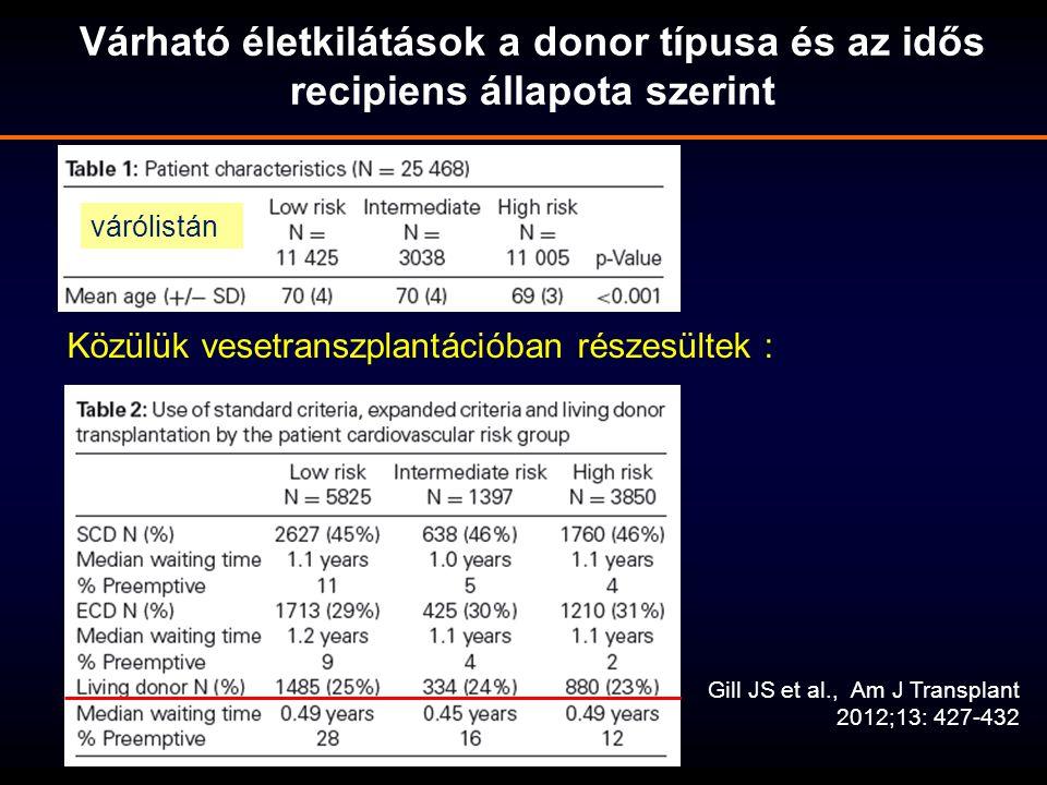 Közülük vesetranszplantációban részesültek : Várható életkilátások a donor típusa és az idős recipiens állapota szerint Gill JS et al., Am J Transplan