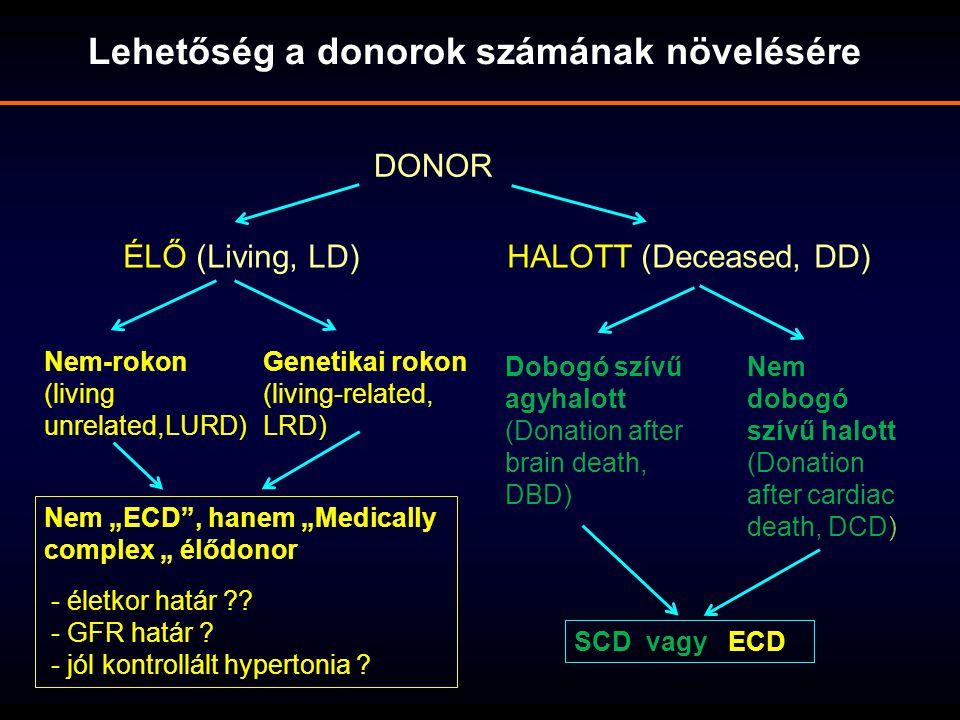 DONOR Lehetőség a donorok számának növelésére ÉLŐ (Living, LD)HALOTT (Deceased, DD) Nem-rokon (living unrelated,LURD) Genetikai rokon (living-related,