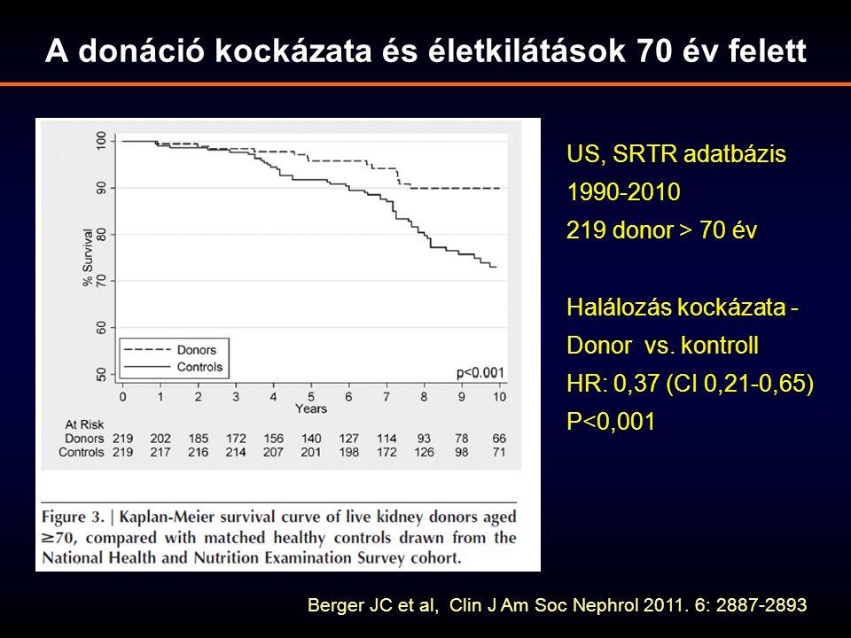 A donáció kockázata és életkilátások 70 év felett Berger JC et al, Clin J Am Soc Nephrol 2011. 6: 2887-2893 US, SRTR adatbázis 1990-2010 219 donor > 7