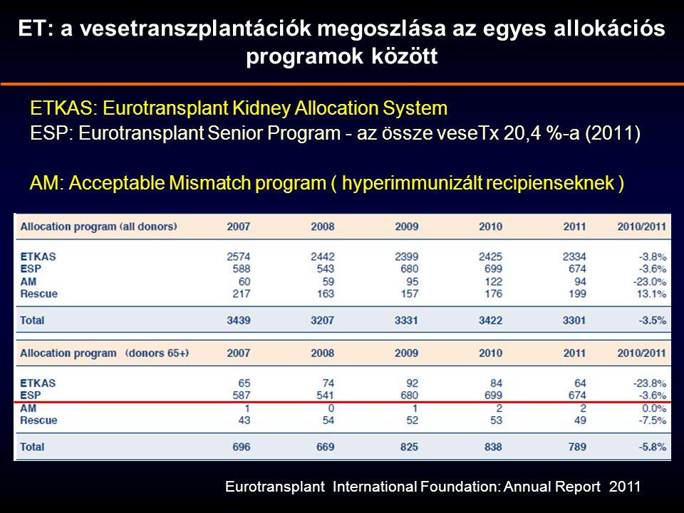 ET: a vesetranszplantációk megoszlása az egyes allokációs programok között Eurotransplant International Foundation: Annual Report 2011 ETKAS: Eurotran
