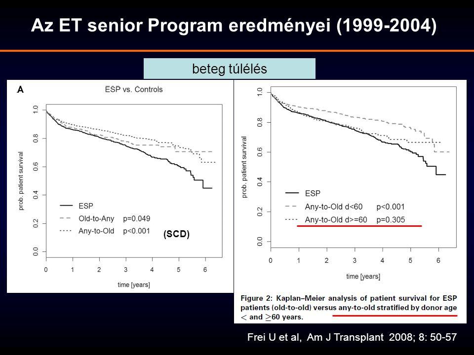 Az ET senior Program eredményei (1999-2004) beteg túlélés (SCD)