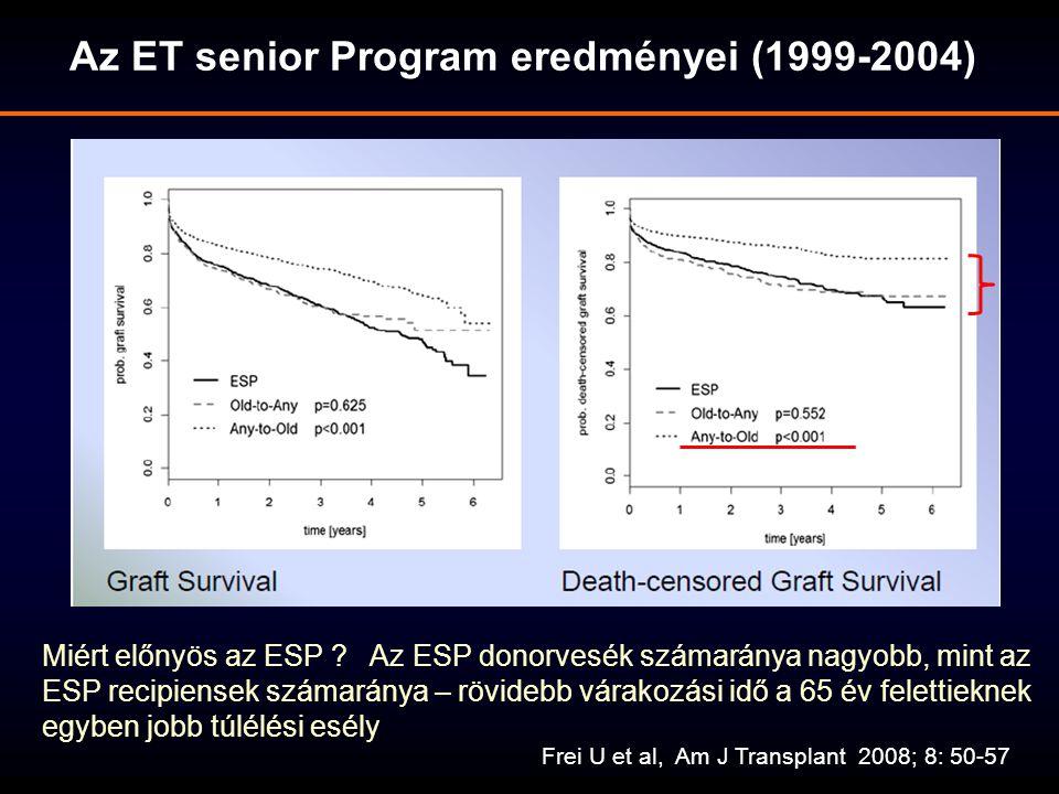 Az ET senior Program eredményei (1999-2004) Frei U et al, Am J Transplant 2008; 8: 50-57 Miért előnyös az ESP ? Az ESP donorvesék számaránya nagyobb,