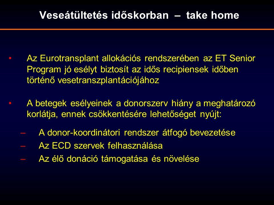 Az Eurotransplant allokációs rendszerében az ET Senior Program jó esélyt biztosít az idős recipiensek időben történő vesetranszplantációjához A betege