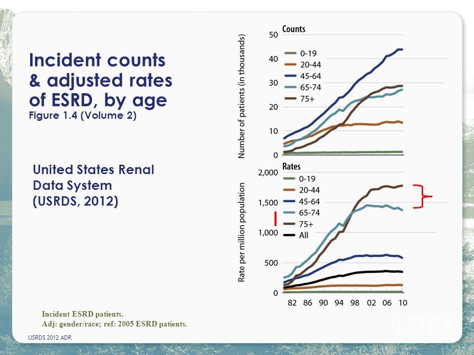 USRDS 2012 ADR Incident counts & adjusted rates of ESRD, by age Figure 1.4 (Volume 2) Incident ESRD patients. Adj: gender/race; ref: 2005 ESRD patient