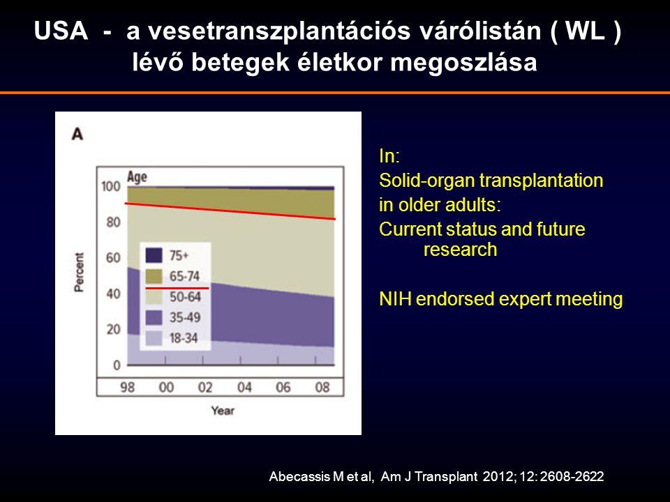 USA - a vesetranszplantációs várólistán ( WL ) lévő betegek életkor megoszlása Abecassis M et al, Am J Transplant 2012; 12: 2608-2622 In: Solid-organ