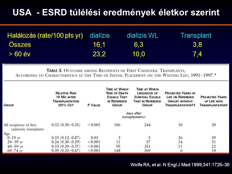 ET: a vesetranszplantációk megoszlása az egyes allokációs programok között Eurotransplant International Foundation: Annual Report 2011 ETKAS: Eurotransplant Kidney Allocation System ESP: Eurotransplant Senior Program - az össze veseTx 20,4 %-a (2011) AM: Acceptable Mismatch program ( hyperimmunizált recipienseknek )