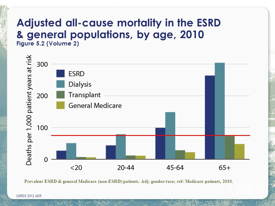 USRDS 2012 ADR Adjusted all-cause mortality in the ESRD & general populations, by age, 2010 Figure 5.2 (Volume 2) Prevalent ESRD & general Medicare (n