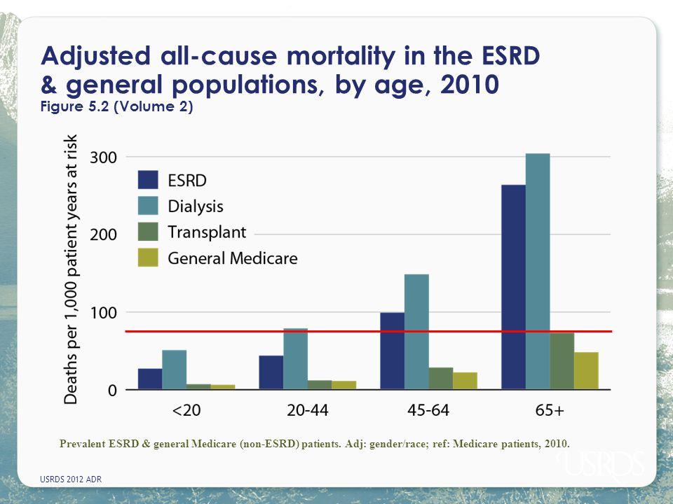 ESP és HLA mismatch (MM) Eurotransplant International Foundation: Annual Report 2011