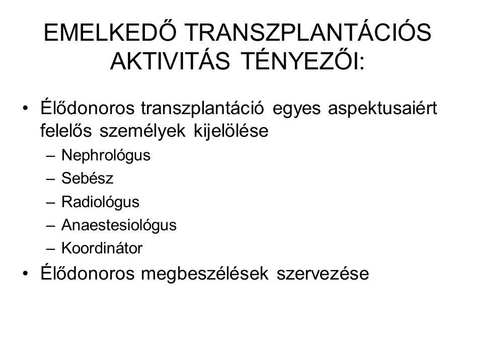 EMELKEDŐ TRANSZPLANTÁCIÓS AKTIVITÁS TÉNYEZŐI: Élődonoros transzplantáció egyes aspektusaiért felelős személyek kijelölése –Nephrológus –Sebész –Radiol