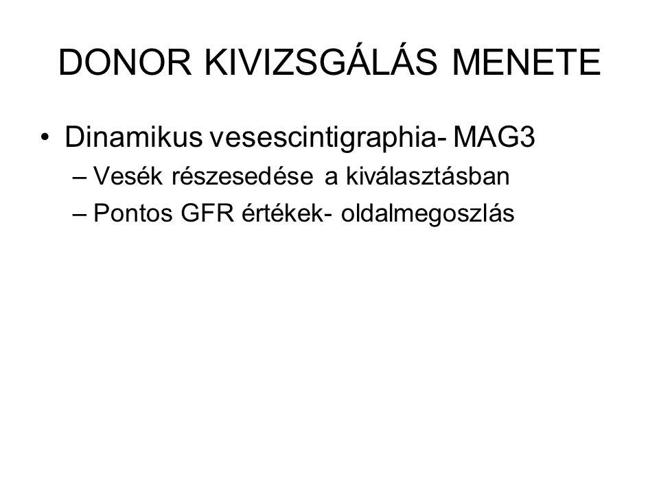 DONOR KIVIZSGÁLÁS MENETE Dinamikus vesescintigraphia- MAG3 –Vesék részesedése a kiválasztásban –Pontos GFR értékek- oldalmegoszlás