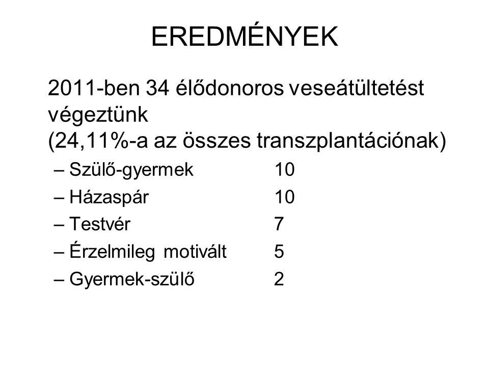 EREDMÉNYEK 2011-ben 34 élődonoros veseátültetést végeztünk (24,11%-a az összes transzplantációnak) –Szülő-gyermek10 –Házaspár10 –Testvér7 –Érzelmileg